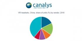 Canalys发布中国VR市场报告:HTC以18%份额位居第一