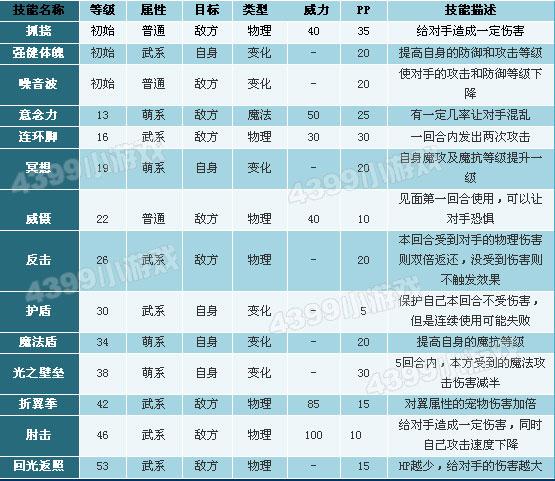 洛克王国熊猫秀才技能表