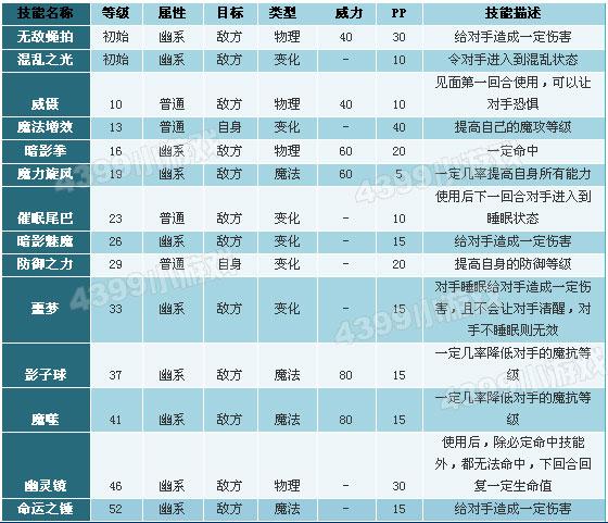 洛克/洛克王国念力兽/迷魂精/控魂技能表