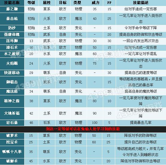 洛克王国少林呱呱技能表