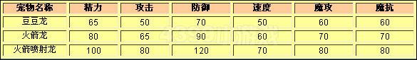 洛克王国豆豆龙种族值