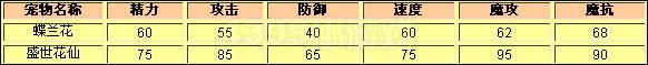 洛克王国蝶兰花种族值