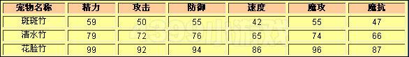 洛克王国斑斑竹种族值