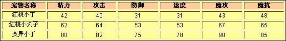 洛克王国红桃小丁种族值