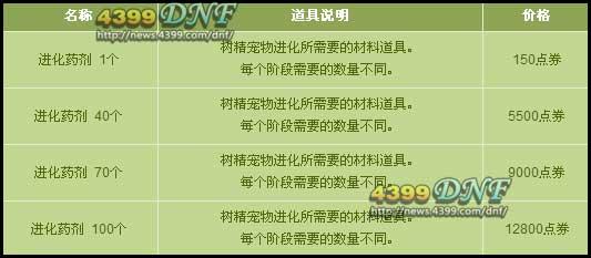 dnf宠物进化药剂_DNF进化药剂怎么得 有什么用?_4399DNF地下城与勇士