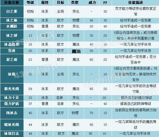 洛克王国跳跳企鹅_冰棒企鹅_冻鱼企鹅技能表