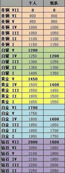 LOL新排位系统分段 新排位Rank分数划分