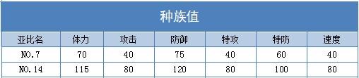 奥拉星NO.14 NO.7技能表练级学习力推荐