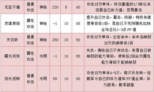 奥拉星奥天 奥羽技能表配招练级推荐
