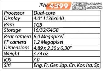 Iphone5C配置曝光
