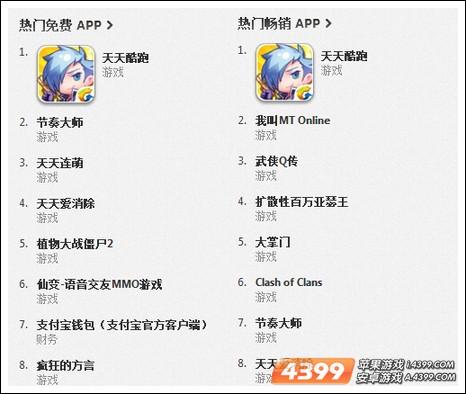 微信游戏天天酷跑势头强劲 夺下APP畅销榜第一