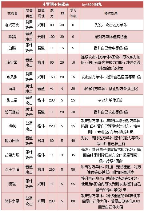 奥拉星斗罗明王 明王技能表练级学习力推荐