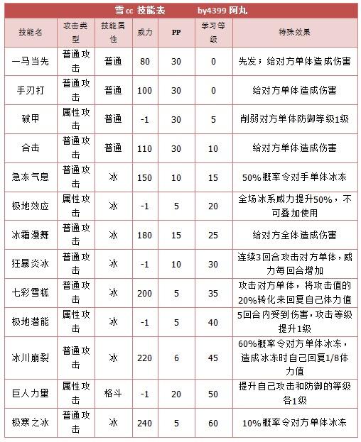 奥拉星雪cc 小c能表练级学习力推荐