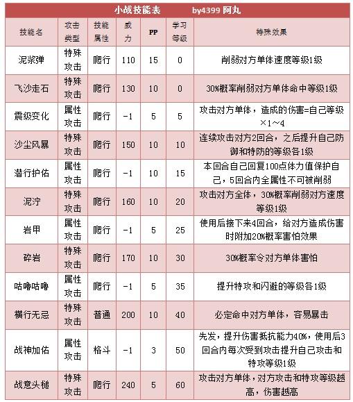奥拉星小战技能表练级学习力推荐