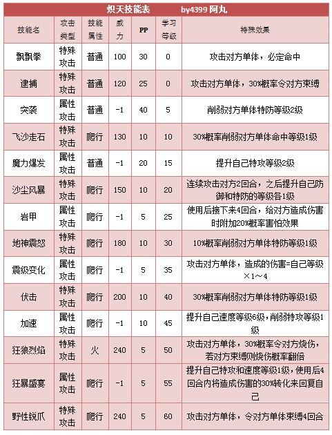 奥拉星炽天 赤天技能表练级学习力推荐