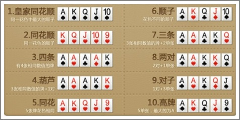 qq德州扑克基本规则介绍 牌型大小一览表