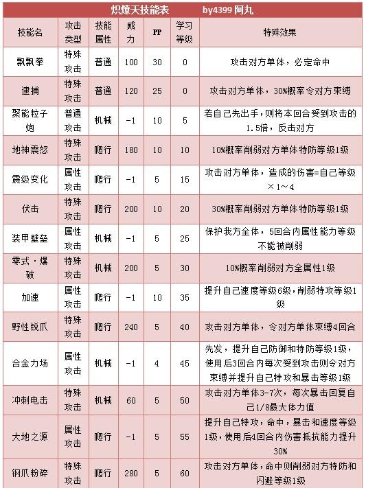 奥拉星炽燎天技能表练级学习力推荐