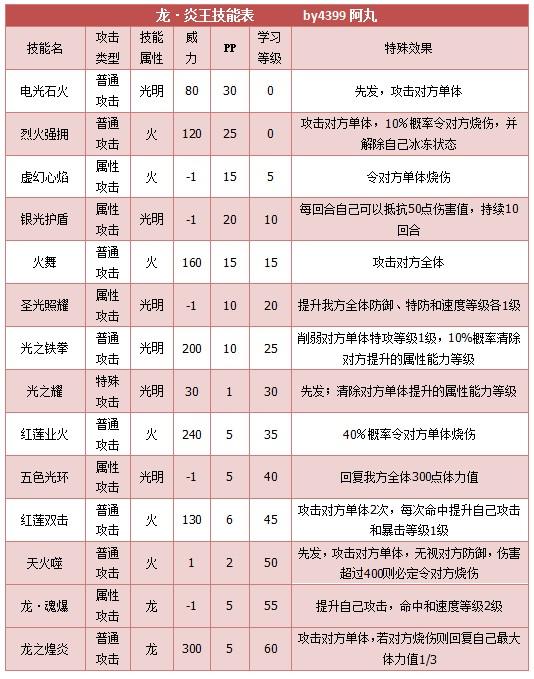 奥拉星龙炎王技能表练级学习力推荐
