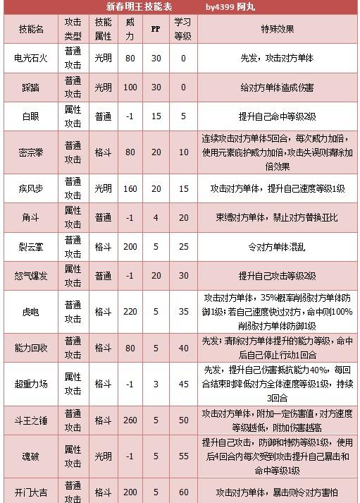 奥拉星新春明王技能表练级学习力推荐