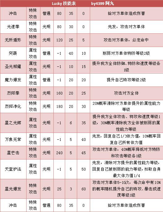 奥拉星Lucky技能表练级学习力推荐