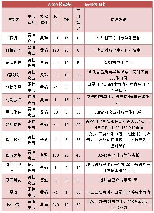 奥拉星AI009技能表练级学习力推荐