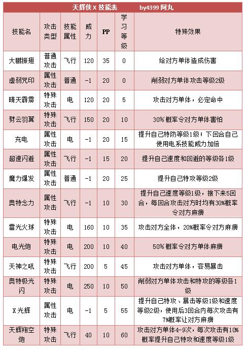 奥拉星天辉侠X技能表练级学习力推荐