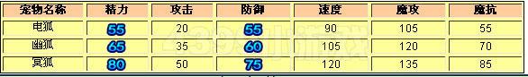 洛克王国电狐_幽狐_冥狐技能表
