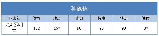 奥拉星龙斗罗明王技能表练级学习力推荐