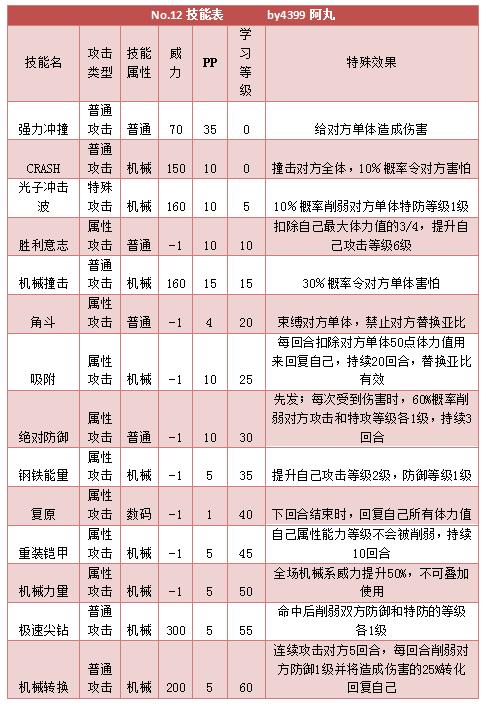 奥拉星No.12 No.5技能表练级学习力推荐
