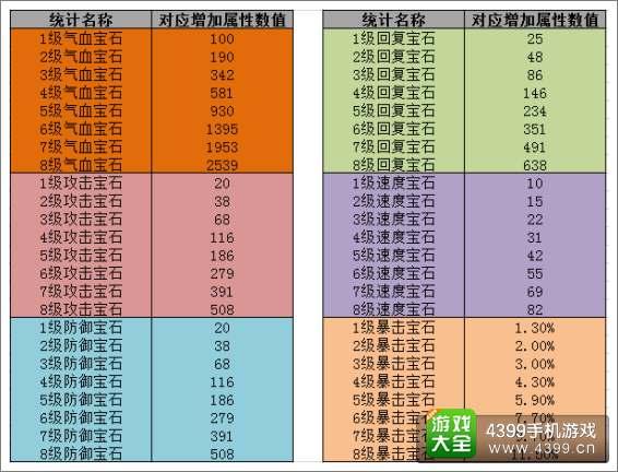 武侠q传宝石属性排行图片