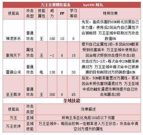 奥拉星万王圣麒麟技能表练级学习力推荐