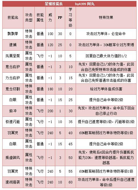 奥拉星星骓 小星马技能表练级学习力推荐