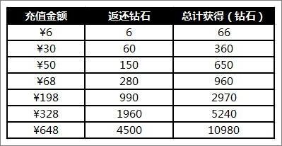 百万手办王不删档测试开启 十三大开服活动同步