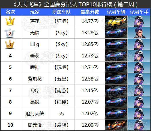 [转载]天天飞车全国跑分TOP榜第2期