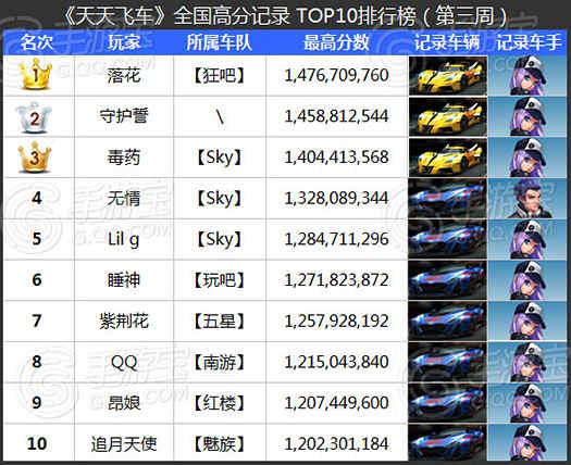[转载]天天飞车全国跑分TOP榜第3期