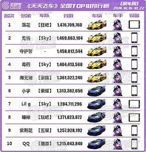 [转载]天天飞车全国跑分TOP榜第4期