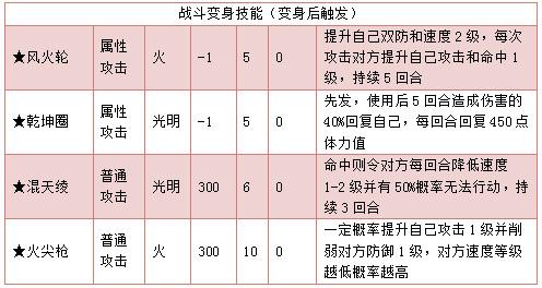 奥拉星乾坤三太子 小太子技能表练级学习力推荐