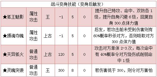 奥拉星极九尾天狐技能表练级学习力推荐