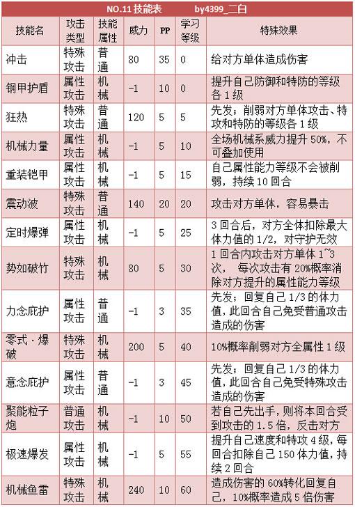 奥拉星NO11 NO4技能表练级学习力推荐