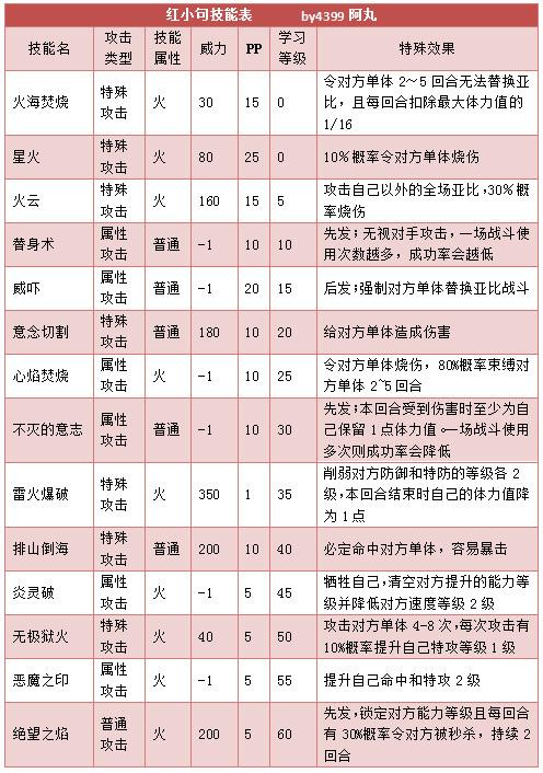 奥拉星红小句技能表练级学习力推荐