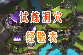 新部落守卫战试炼洞穴关卡经验一览