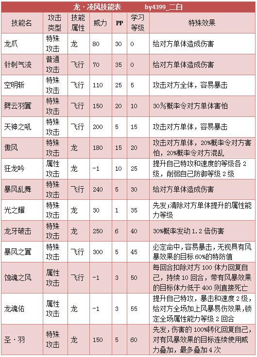 奥拉星龙凌风技能表练级学习力推荐