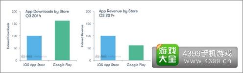 谷歌商店与安卓商店数据