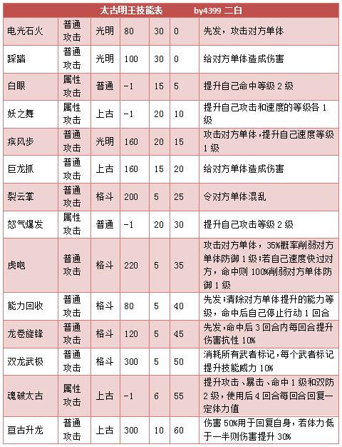 奥拉星太古明王技能表练级学习力推荐