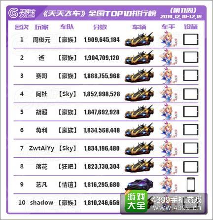 [转载]天天飞车全国跑分TOP榜第11期