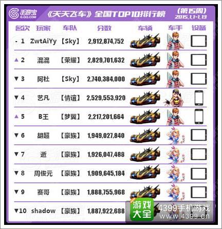 [转载]天天飞车全国跑分TOP榜第15期