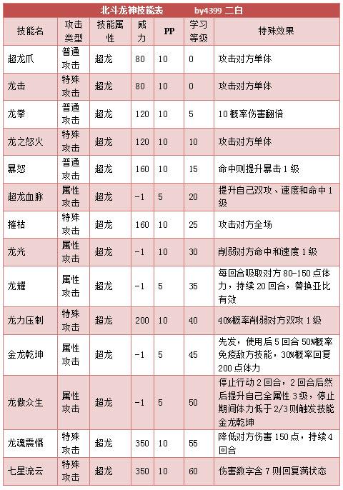 奥拉星北斗龙神技能表练级学习力推荐