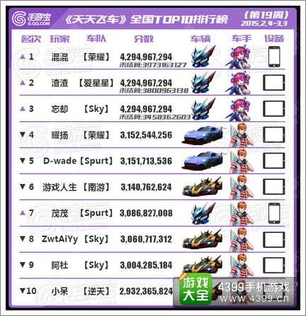 [转载]天天飞车全国跑分TOP榜第19期 擎空制霸