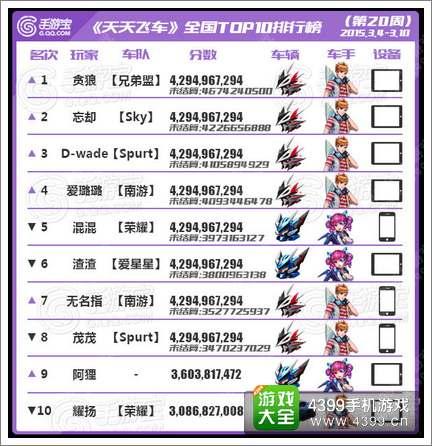 [转载]天天飞车全国跑分TOP榜第20期 擎空制霸