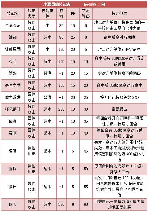奥拉星凌翼周瑜技能表练级学习力推荐